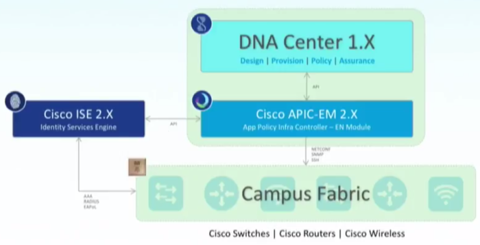 2017-07-09 07_56_42-(48) Cisco SD-Access - Campus Fabric with DNA Center Automation & Assurance with